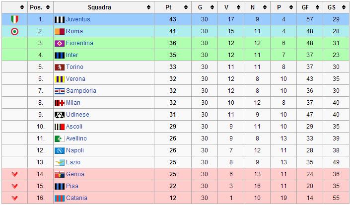 Serie A, la classifica delle squadre per tiri in porta subiti