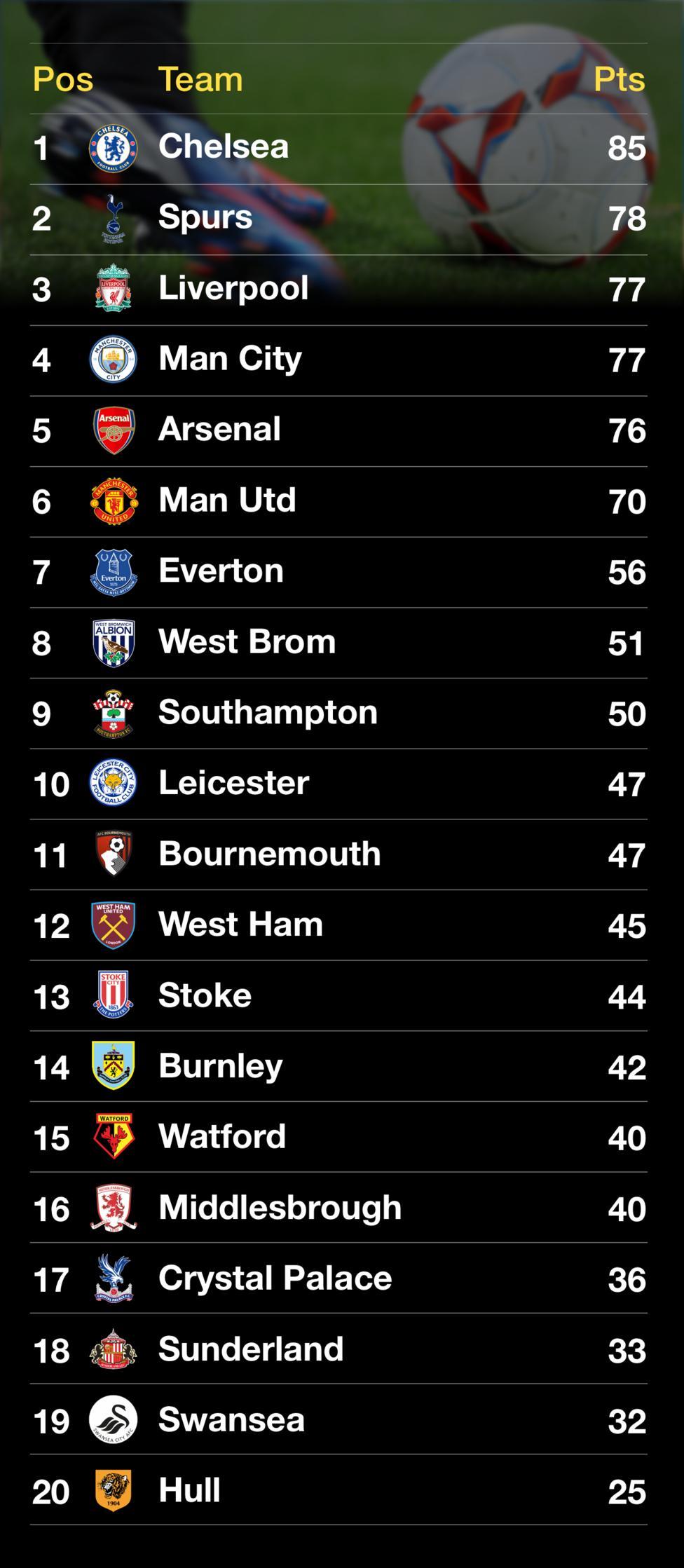 premier-league-chart