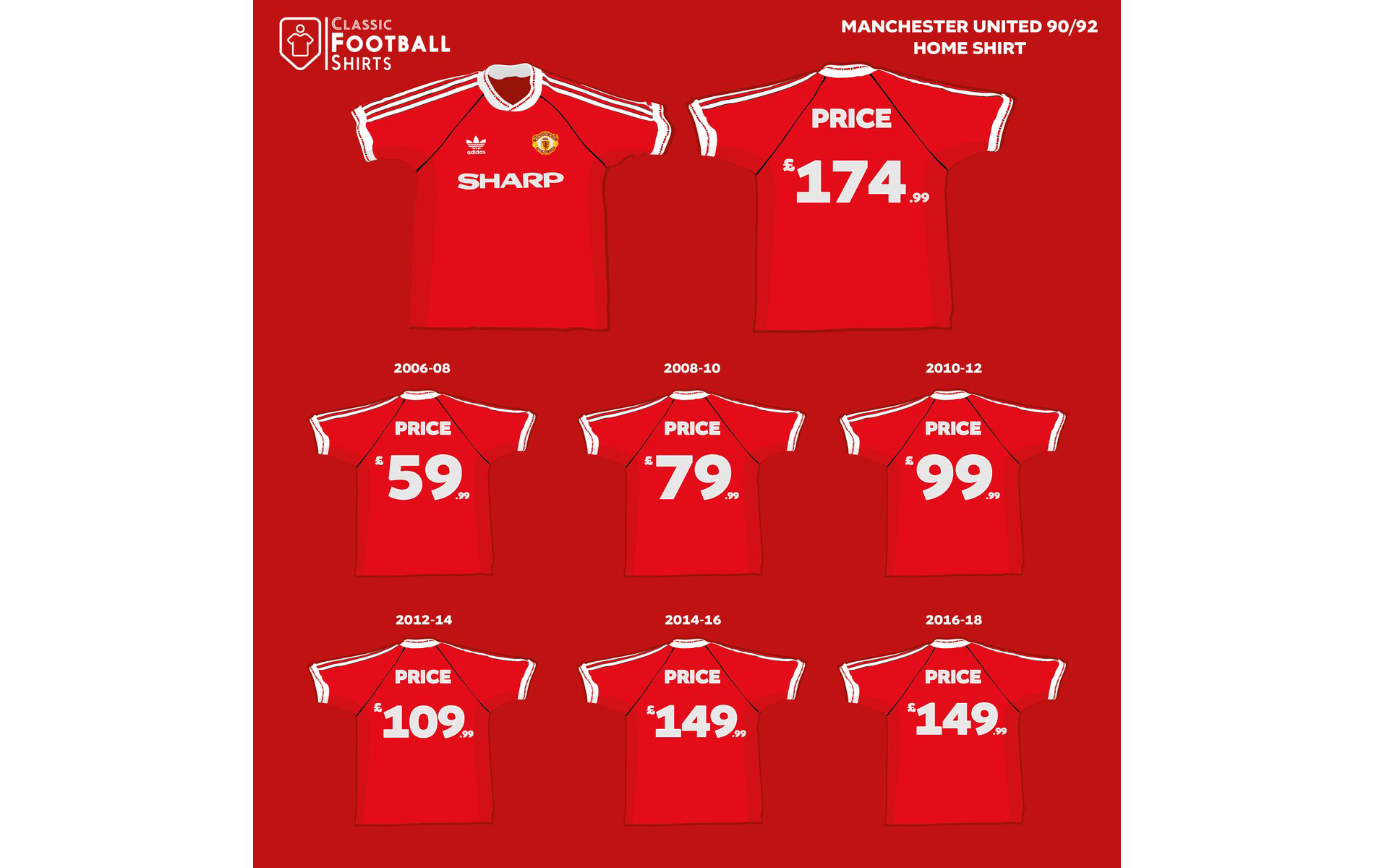 how-classic-football-shirts-have-risen-in-value-5